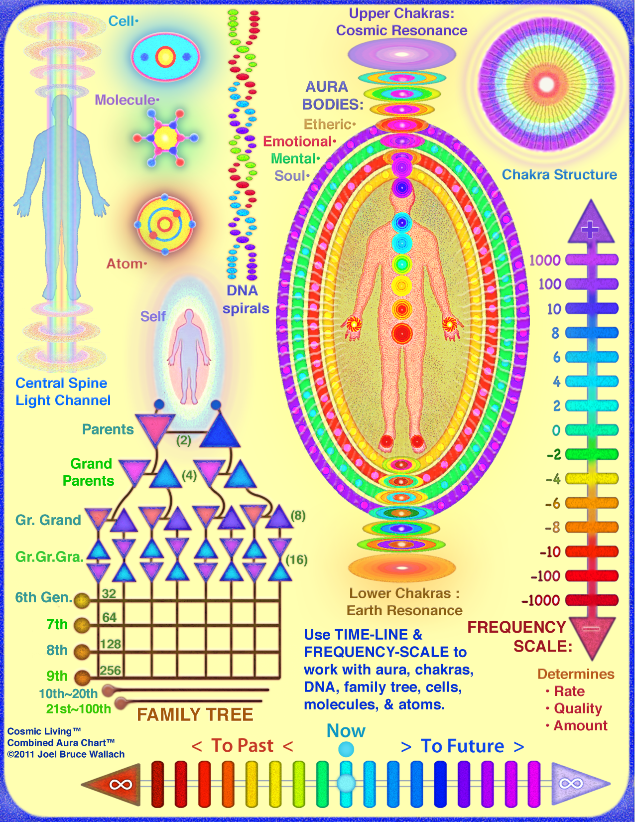 Aura color meanings chart